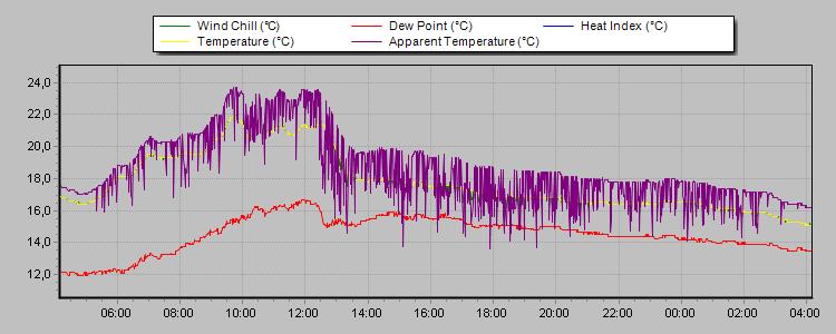 Pogoda Ciśnienie Atmosferyczne Katowice